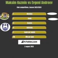 Maksim Kuzmin vs Evgeni Andreev h2h player stats