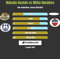 Maksim Kuzmin vs Nikita Glushkov h2h player stats
