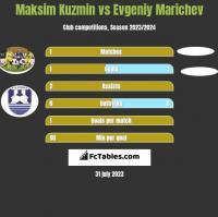 Maksim Kuzmin vs Evgeniy Marichev h2h player stats