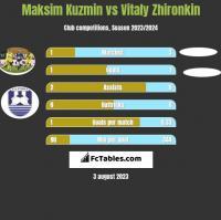 Maksim Kuzmin vs Vitaly Zhironkin h2h player stats