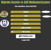 Maksim Kuzmin vs Adil Mukhametzyanov h2h player stats