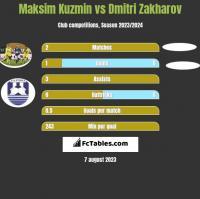Maksim Kuzmin vs Dmitri Zakharov h2h player stats