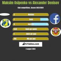 Maksim Osipenko vs Alexander Denisov h2h player stats