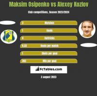 Maksim Osipenko vs Alexey Kozlov h2h player stats