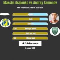 Maksim Osipenko vs Andrey Semenov h2h player stats