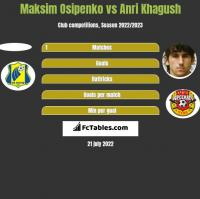 Maksim Osipenko vs Anri Khagush h2h player stats