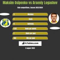 Maksim Osipenko vs Arseniy Logashov h2h player stats