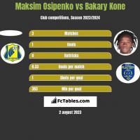 Maksim Osipenko vs Bakary Kone h2h player stats