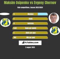 Maksim Osipenko vs Evgeny Chernov h2h player stats