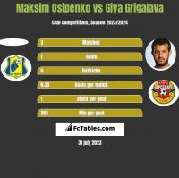 Maksim Osipenko vs Giya Grigalava h2h player stats