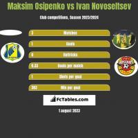 Maksim Osipenko vs Ivan Novoseltsev h2h player stats
