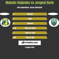 Maksim Osipenko vs Jevgeni Harin h2h player stats