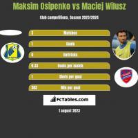 Maksim Osipenko vs Maciej Wilusz h2h player stats