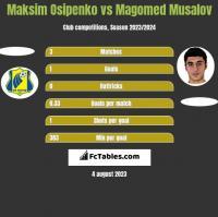 Maksim Osipenko vs Magomed Musalov h2h player stats