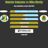 Maksim Osipenko vs Miha Mevlja h2h player stats
