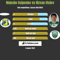 Maksim Osipenko vs Rizvan Utsiev h2h player stats