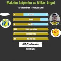 Maksim Osipenko vs Wilker Angel h2h player stats