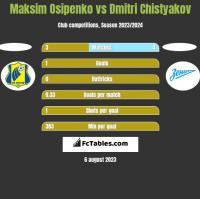 Maksim Osipenko vs Dmitri Chistyakov h2h player stats