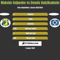 Maksim Osipenko vs Dennis Hadzikadunic h2h player stats