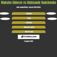 Maksim Sidorov vs Aleksandr Radchenko h2h player stats