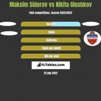 Maksim Sidorov vs Nikita Glushkov h2h player stats