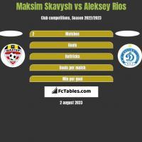 Maksim Skawysz vs Aleksiej Rios h2h player stats