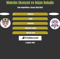 Maksim Skavysh vs Bojan Dubajic h2h player stats