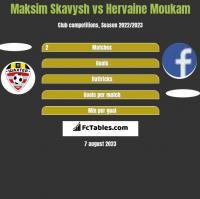 Maksim Skawysz vs Hervaine Moukam h2h player stats