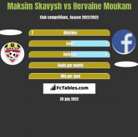 Maksim Skavysh vs Hervaine Moukam h2h player stats