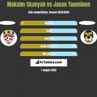 Maksim Skawysz vs Jasse Tuominen h2h player stats
