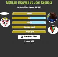 Maksim Skavysh vs Joel Valencia h2h player stats