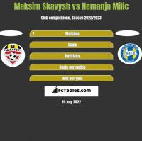 Maksim Skavysh vs Nemanja Milic h2h player stats