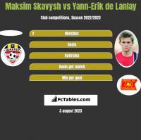 Maksim Skawysz vs Yann-Erik de Lanlay h2h player stats