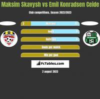 Maksim Skawysz vs Emil Konradsen Ceide h2h player stats