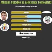 Maksim Volodko vs Aleksandr Lomovitski h2h player stats