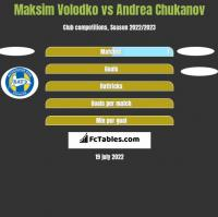 Maksim Volodko vs Andrea Chukanov h2h player stats