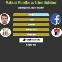 Maksim Volodko vs Artem Kulishev h2h player stats