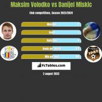 Maksim Volodko vs Danijel Miskic h2h player stats