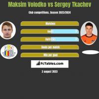Maksim Volodko vs Sergey Tkachev h2h player stats