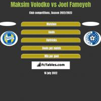 Maksim Volodko vs Joel Fameyeh h2h player stats