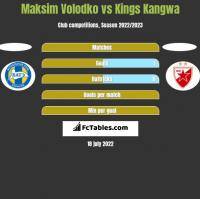 Maksim Volodko vs Kings Kangwa h2h player stats