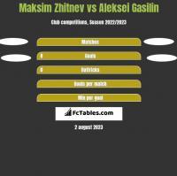 Maksim Zhitnev vs Aleksei Gasilin h2h player stats