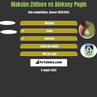 Maksim Zhitnev vs Aleksey Pugin h2h player stats