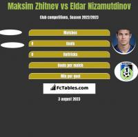 Maksim Zhitnev vs Eldar Nizamutdinov h2h player stats
