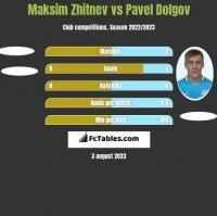 Maksim Zhitnev vs Pavel Dolgov h2h player stats