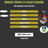 Maksim Zhitnev vs Sergei Samodin h2h player stats
