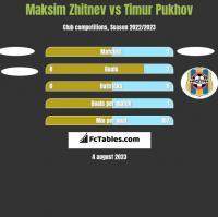 Maksim Zhitnev vs Timur Pukhov h2h player stats