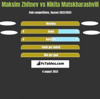 Maksim Zhitnev vs Nikita Matskharashvili h2h player stats