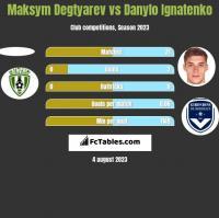 Maksym Degtyarev vs Danylo Ignatenko h2h player stats