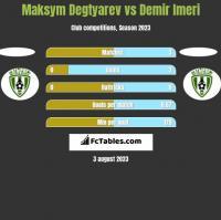 Maksym Degtyarev vs Demir Imeri h2h player stats